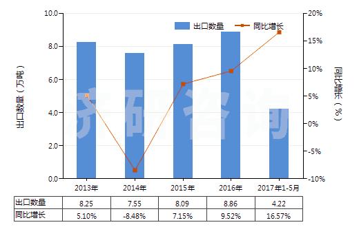 上半年国内初级形状的酚醛树脂进出口规模及趋势特点